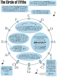 music theory for musicians and normal people. Black Bedroom Furniture Sets. Home Design Ideas